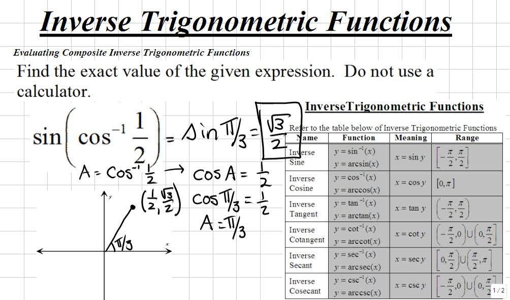Classroom Trigonometry Evaluating Composite Inverse
